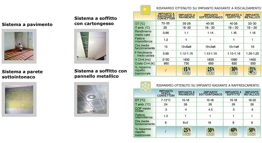 impianti-radianti-sistema-tabella
